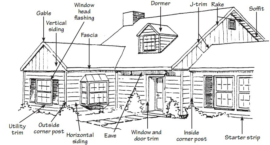 Buy Vinyl siding and your house