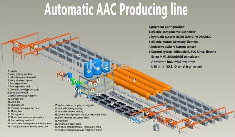 Buy 加气混泥土生产线(AAC)
