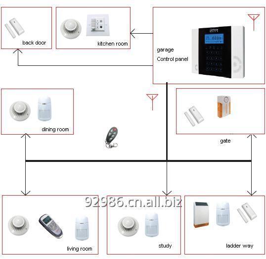 购买 Home Security Protection Equipment
