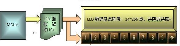 Buy LED面板显示驱动产品