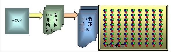 Buy LED看板显示驱动IC
