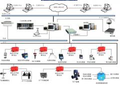 KJ76N煤矿安全生产监控系统