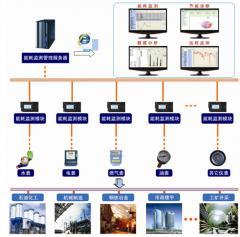 能源管理信息平台