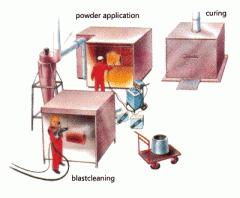Powder coating line