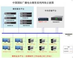宝玉传奇媒体资产管理系统