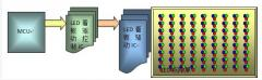 LED看板显示驱动IC