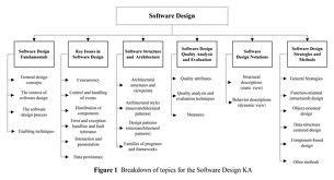 预定 Software design