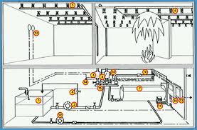 预定 Undertake automatic fire fighting system construction installation