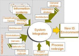 Order Integration computer system