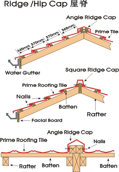 Roofing metal tile installation