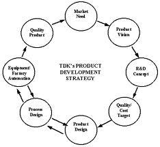 Technology development services