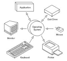 System software research