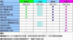 PMS-100电力监控组态软件